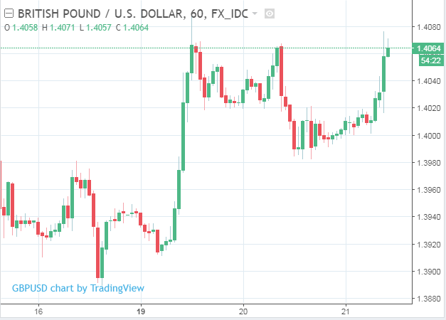 Pound Sterling Rises as UK Wages Grow Faster than Expected in