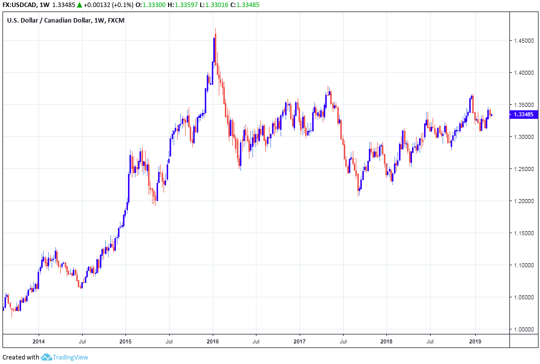 Sell the Canadian Dollar as New Lows are Beckoning says HSBC