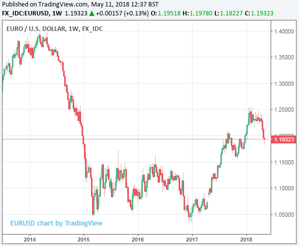 In Fact Strategists At Bank Of America Are Still Betting The Euro Reaches Fresh Lows Against Dollar During Weekonths Ahead