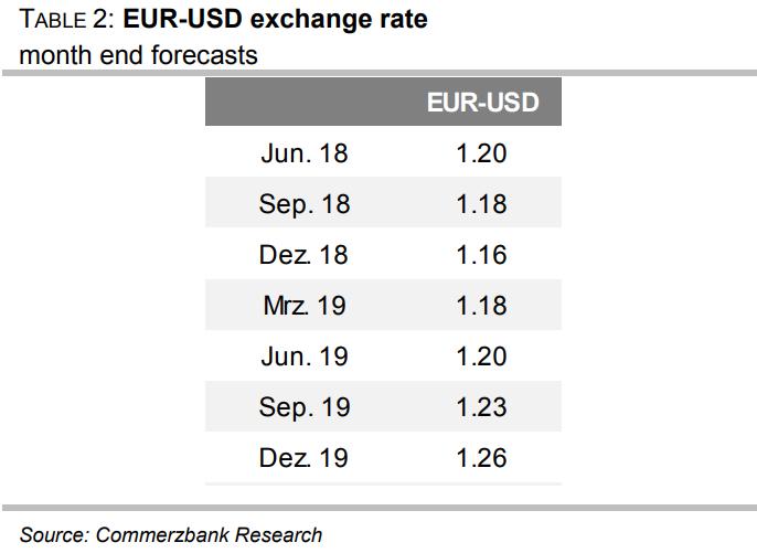 Currencies - Exchange Rate - Forecast - 2018/2020