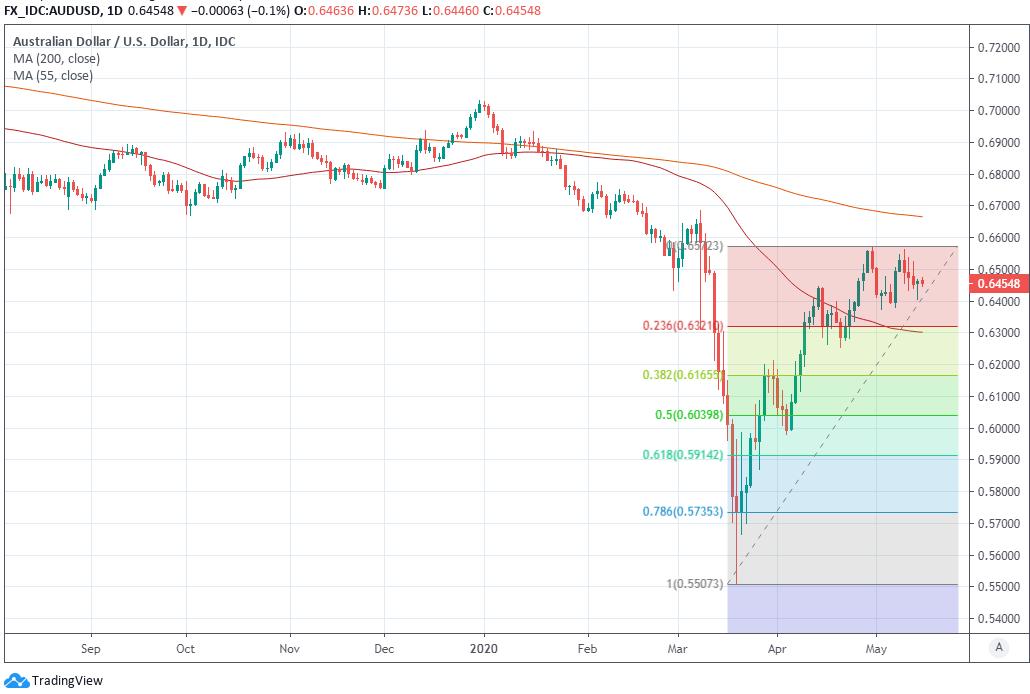 forex diagrama euro dolar în timp real