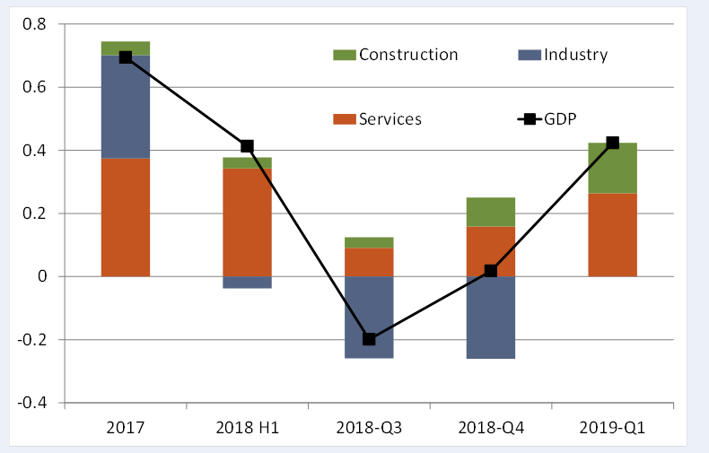 Qoq GDP growth in %, contributions in %-points. Value added by service output in Q1 2019 calculated as the remainder of GDP minus industrial production and construction output. Source: Eurostat, Berenberg