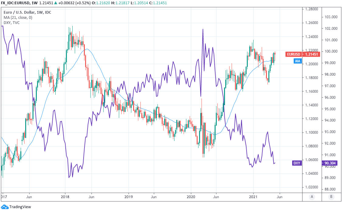 EUR to USD Chart