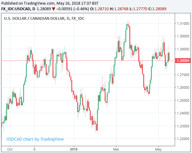 This Contrasts Against Losses Of More Than 3 For The Yen 4 Euro And Between 5 Australian New Zealand Dollars