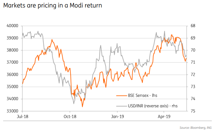 The Indian Ru S Election Gains Are