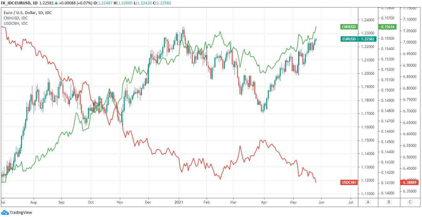 EUR la USD CNH și USD