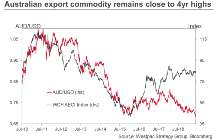 The Australian Dollar: Iron Ore Price Rally Can't Save it
