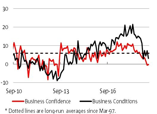 Australian business conditions