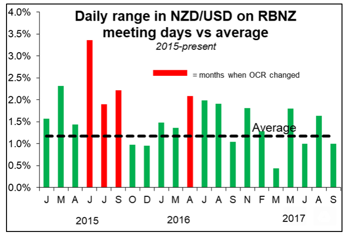 NZD Nov08 ranges