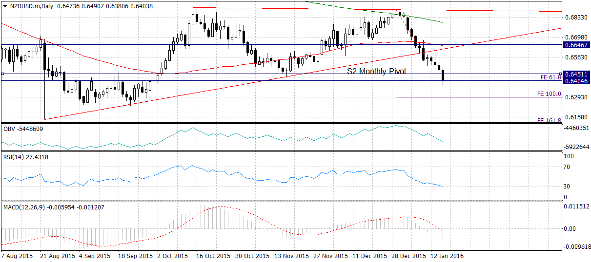 Week ahead forecast for the New Zealand dollar