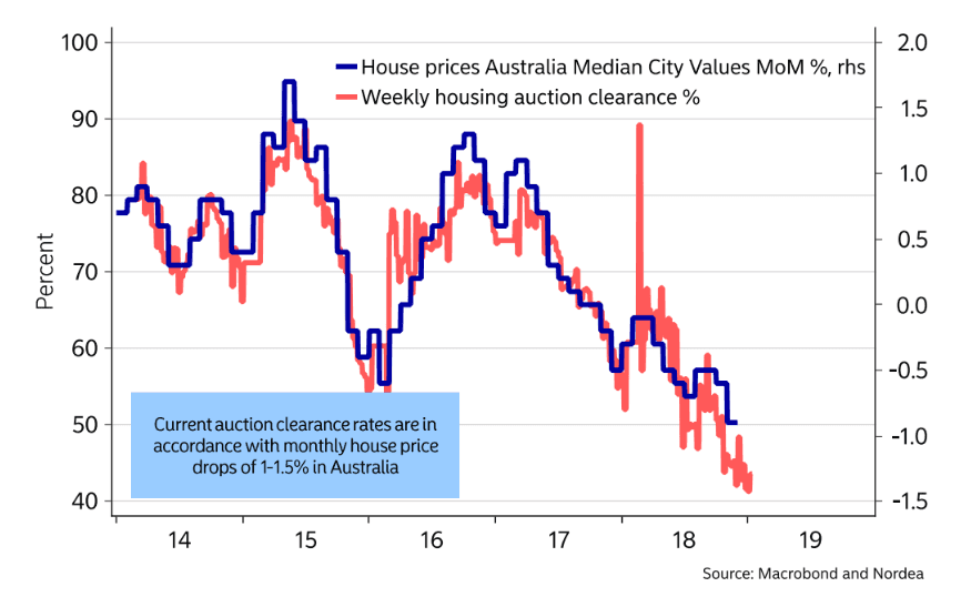 Aussie housing market concerns