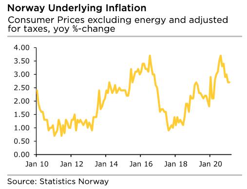 Norway inflation rising