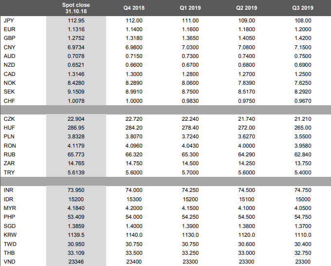 Category Exchange Rate Forecasts