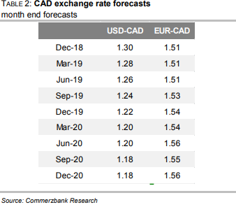 Above Commerzbank USD CAD Forecasts