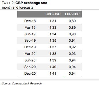The U S Dollar Is Losing Its Re For Investors And Will Decline Steadily Over Coming Year According To Latest Forecasts From Commerzbank
