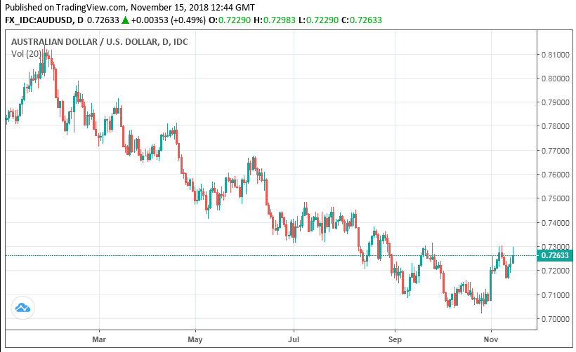 Pound-to-Australian-Dollar Rate: Significant Upside Ahead following