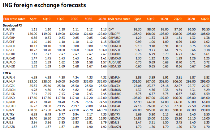 Ing Group Forecast Update Modest