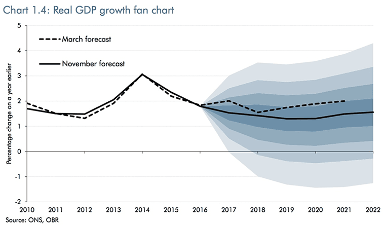 UK Growth forecasts