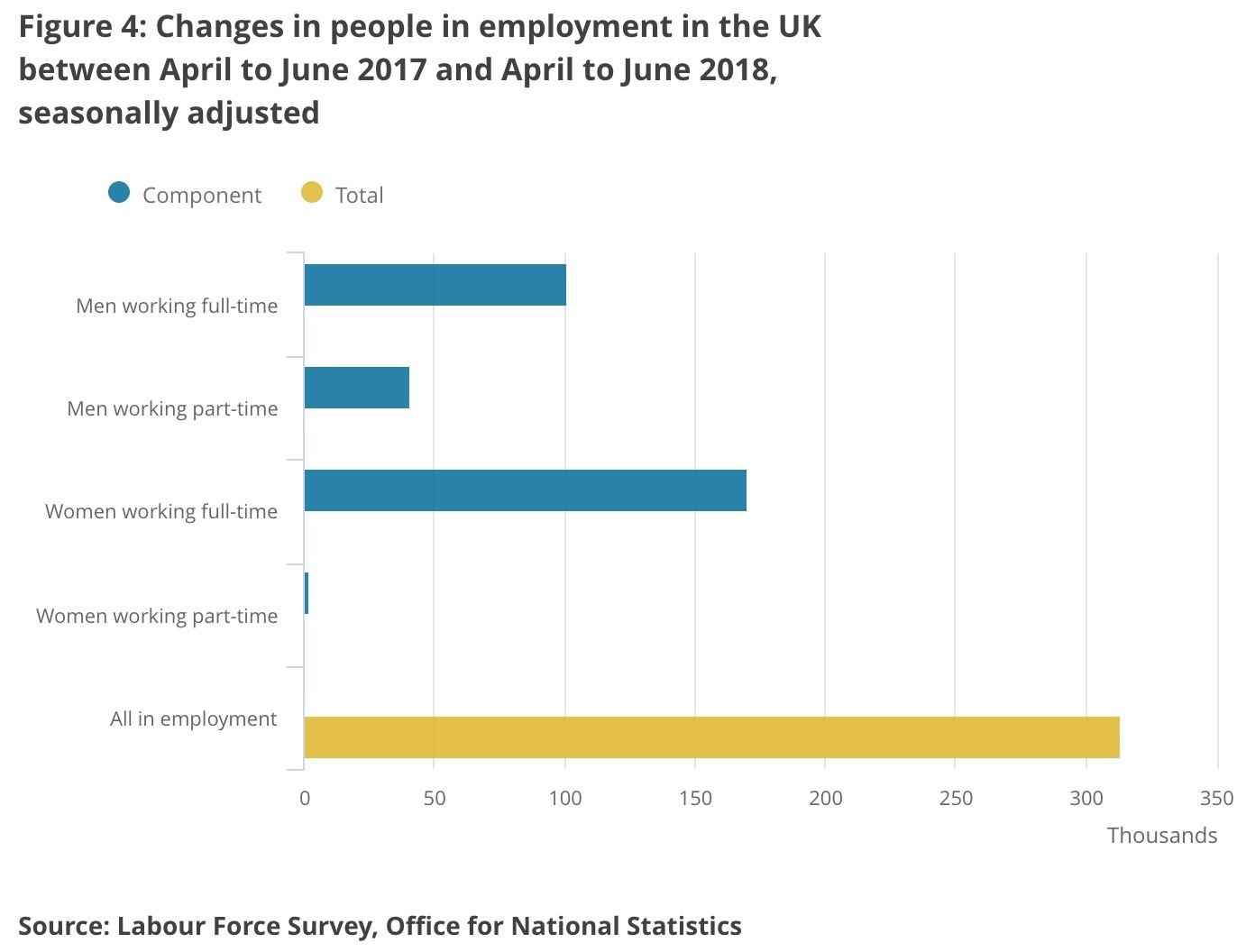 ONS employment