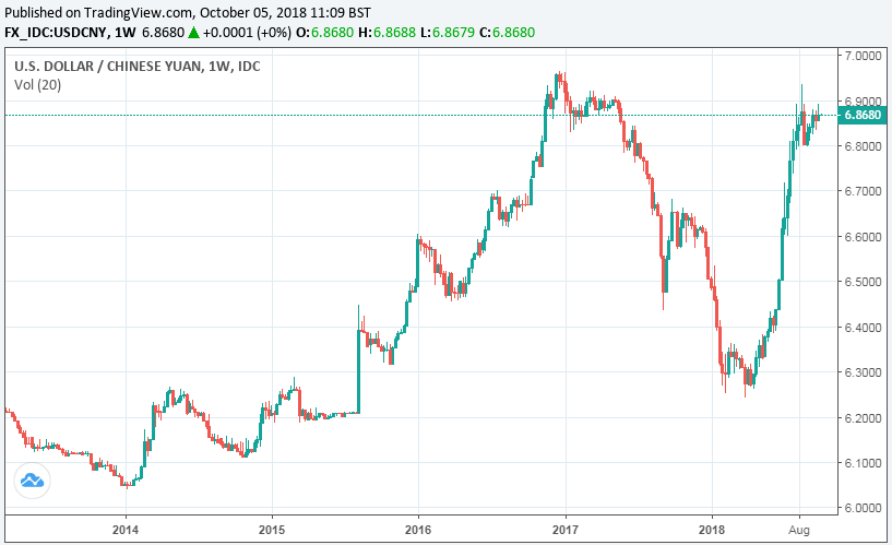 Forex usd yuan trade