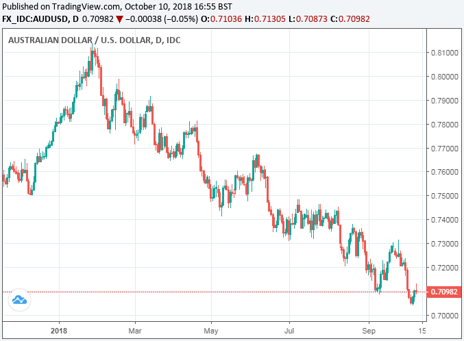And Has Fallen 7 Against Pound Sterling Taking The To Australian Dollar Rate Up 1 86 Aud Usd Down A Multi Year Low Of 0 7050