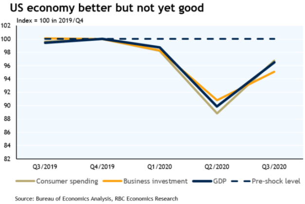 US Economy Grows at Record Pace, With an Asterisk
