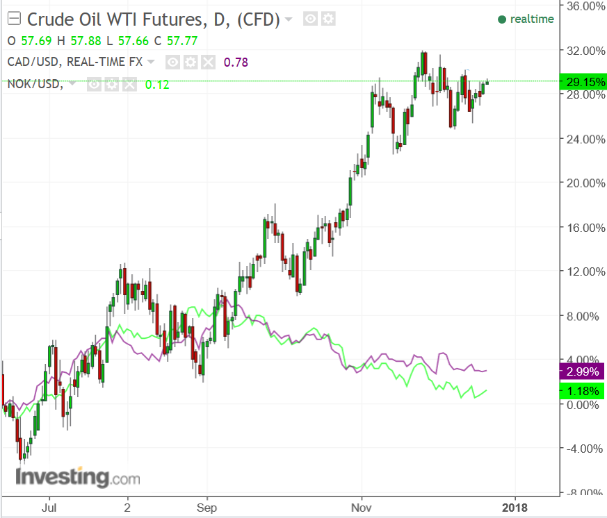 Above Chart Showing Wti Crude Oil Futures And The Cad Usd Nok Exchange Rates
