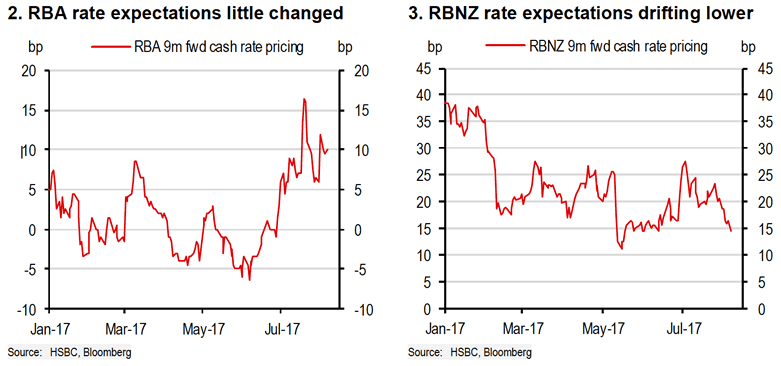 RBA rate expectations