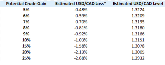 1 cad to usd cibc