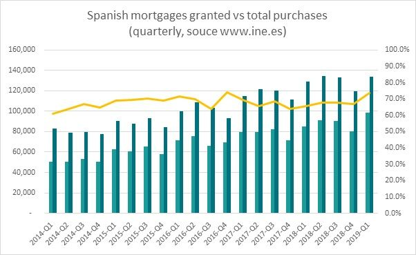 Spanish mortgages granted