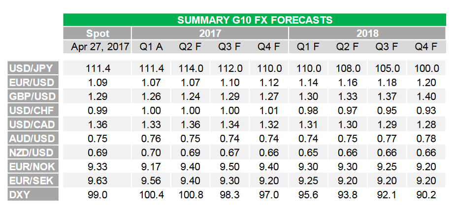 Td Securities Have Released Their Latest Set Of Forecasts In Which They Promulgated Fx Vision For The Next Two Years