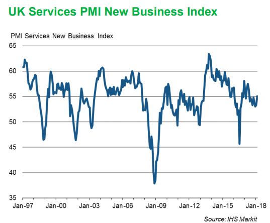 United Kingdom services sector growth picks up in February, survey shows