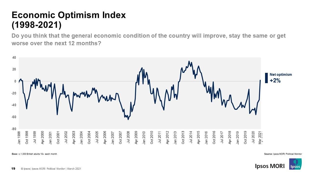 Economic optimism recovers