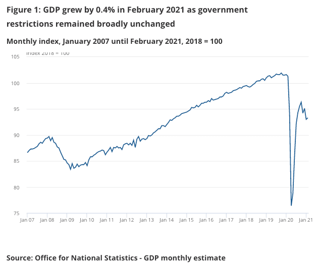 UK GDP from the ONS