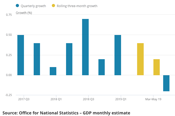 Quarterly GDP Data
