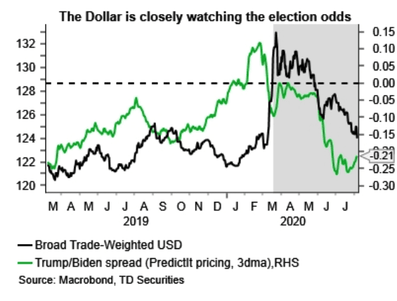 USD is reacting to election odds