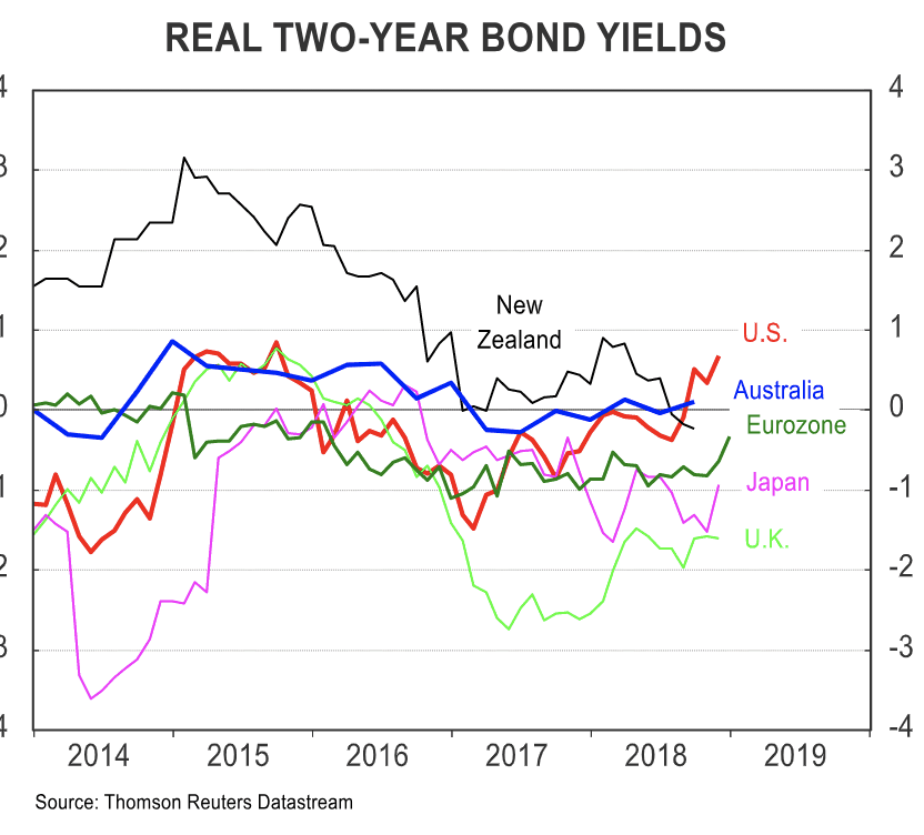 US yield advantage