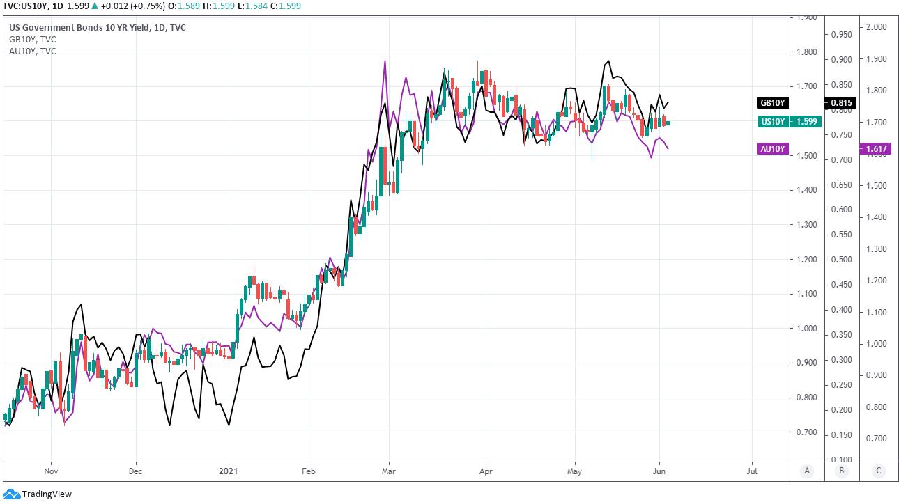 USD and bonds