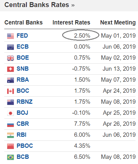 Comparison of central bank rate settings
