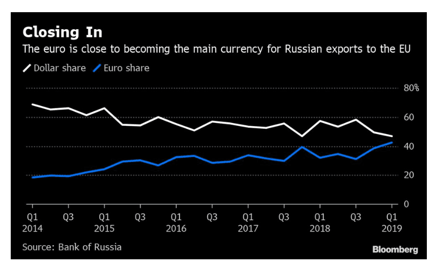 Euro to Benefit if Russia & Others Dump the Dollar