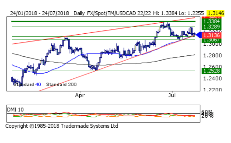 Usd To Cad The Pair Is Testing Support And Trading With A Bearish Tenor According Nathan Batchelor An Yst At Tradecaptain Who Sees Risk Of