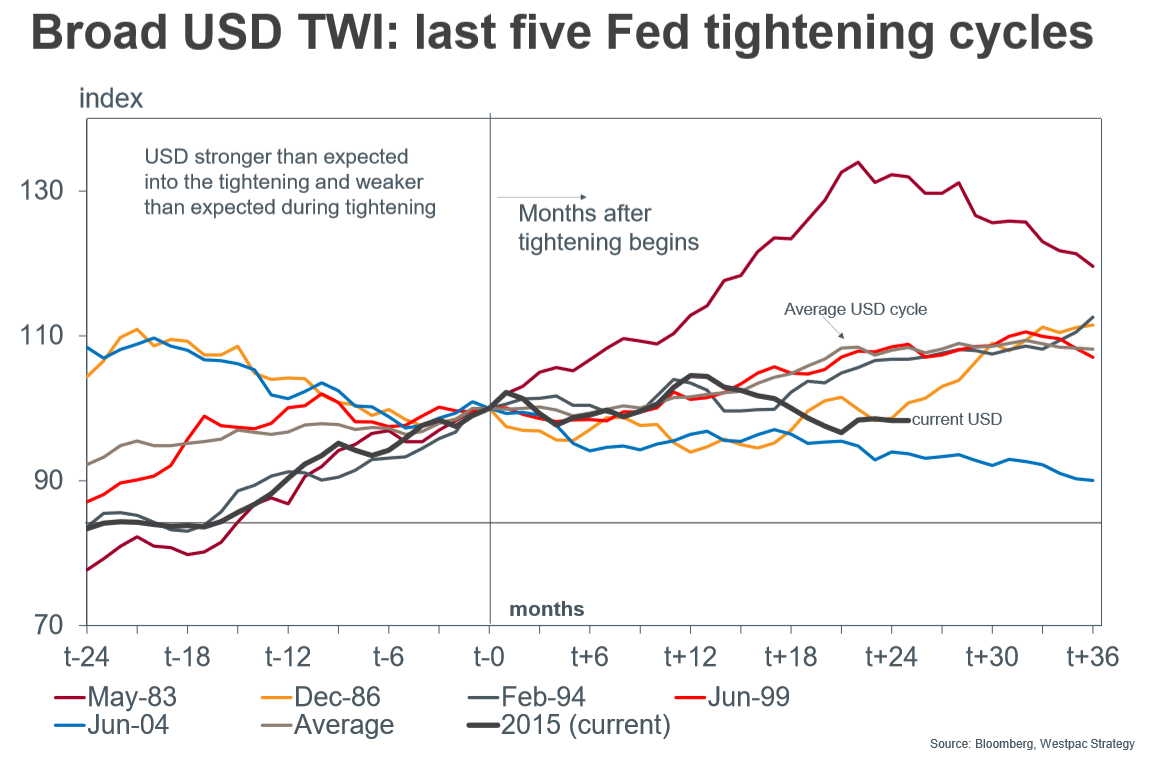 The us dollar is not yet ripe for a reversal says westpac one possible explanation for the us dollar decoupling from us treasury bond ust yields may be changes in investor perceptions about the outlook for the nvjuhfo Choice Image