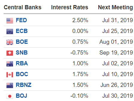 Comparison of central bank rates