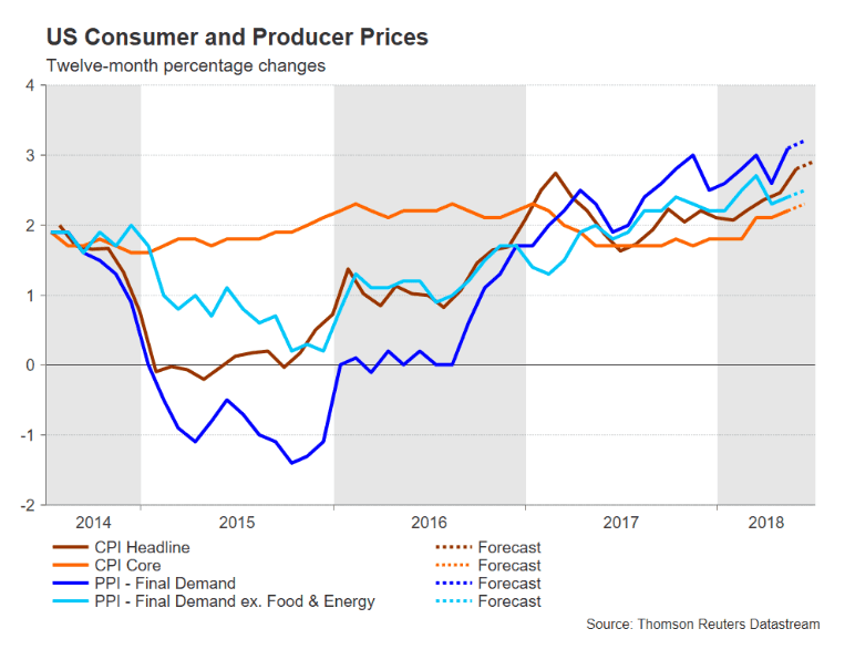 US inflation data