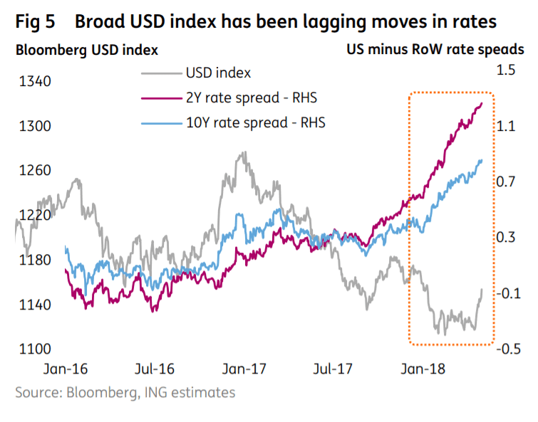 The Us Is Now In Middle Of Its Up Cycle Rates And So Effect Will Steadily Wear Off From Here On