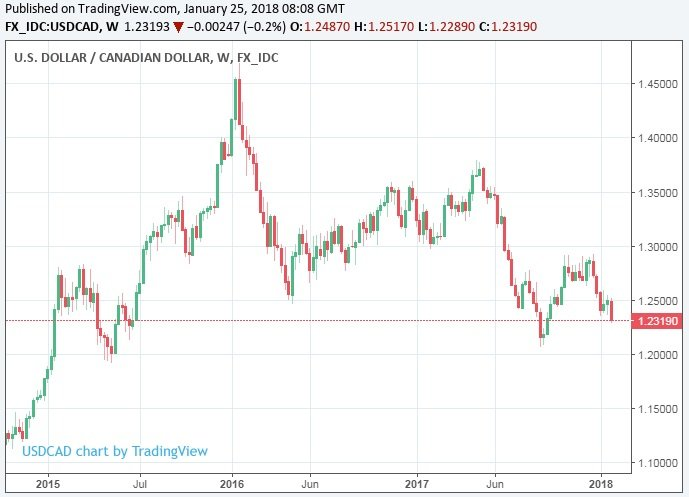 Above Usd Cad Rate Shown At Weekly Intervals
