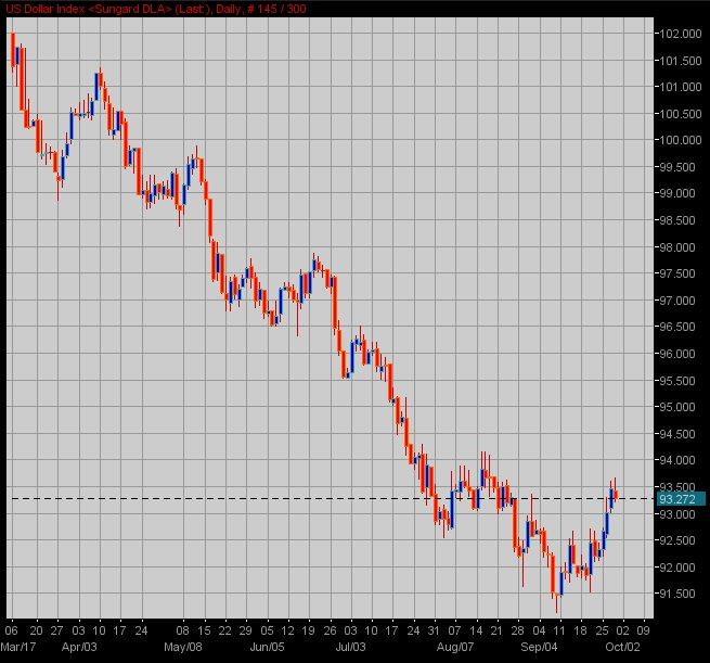 Usd bounce is fading