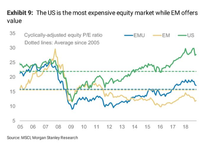 Dollar-Yen Seen Lower in 2019 by Morgan Stanley