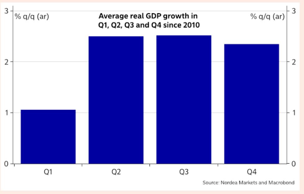 2013一月份gdp_收盘:6月加息概率提高美股涨跌不一