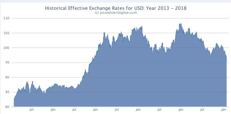 Above Pound Sterling Live Graph Showing Effective Us Dollar Exchange Rate
